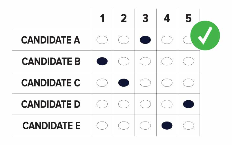 An example of a correctly marked RCV grid ballot where candidate A through D appears in rows and 1 through 5 appears in columns. Ovals are marked as follows: Candidate B is ranked 1, Candidate C is ranked 2, Candidate A is ranked 3, Candidates E is ranked 4, and Candidate D is ranked 5.